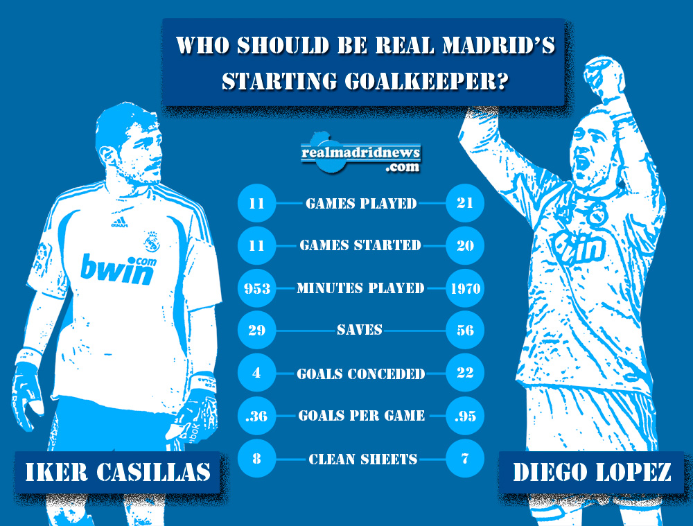 Real Madrid infographic Casillas Lopez