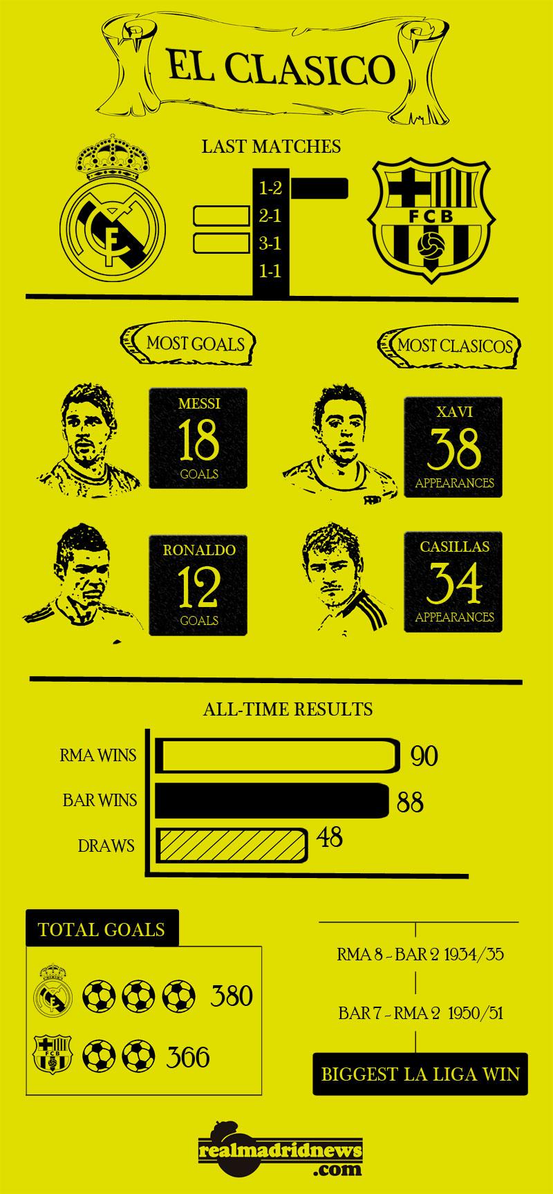 infographic-clasico